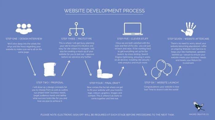Website Development Process 03